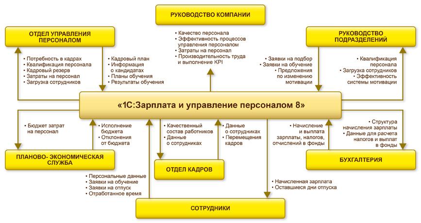 управление кадровыми рисками реферат